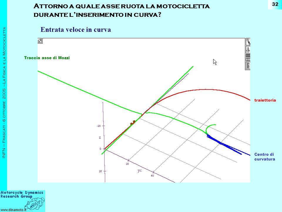 www.dinamoto.it INFN – Frascati - 6 ottobre 2005 –La Fisica e la Motocicletta 32 Attorno a quale asse ruota la motocicletta durante linserimento in curva.
