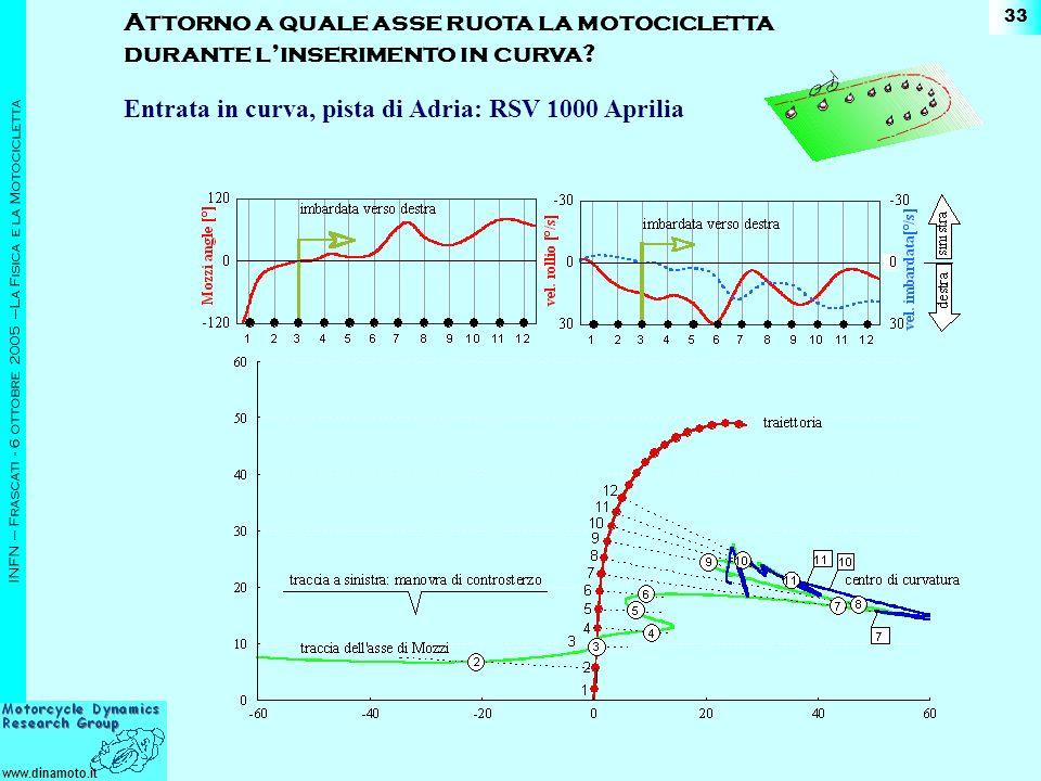www.dinamoto.it INFN – Frascati - 6 ottobre 2005 –La Fisica e la Motocicletta 33 Entrata in curva, pista di Adria: RSV 1000 Aprilia Attorno a quale asse ruota la motocicletta durante linserimento in curva?