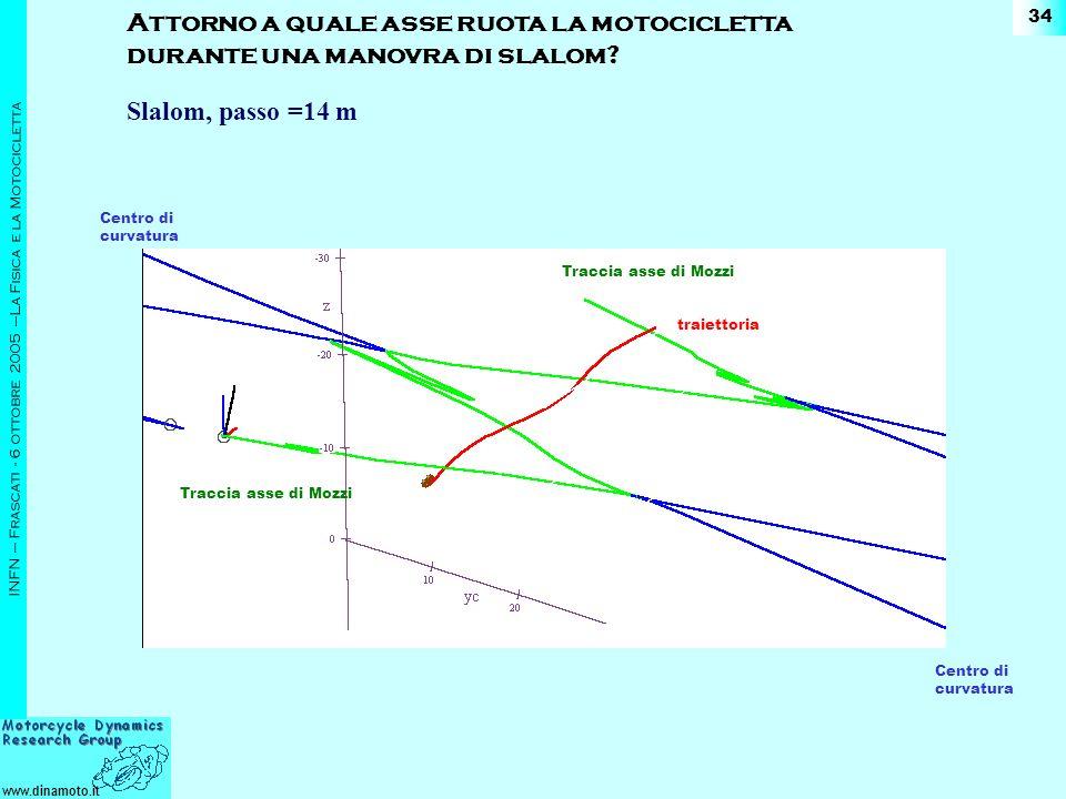 www.dinamoto.it INFN – Frascati - 6 ottobre 2005 –La Fisica e la Motocicletta 34 Slalom, passo =14 m Attorno a quale asse ruota la motocicletta durante una manovra di slalom.