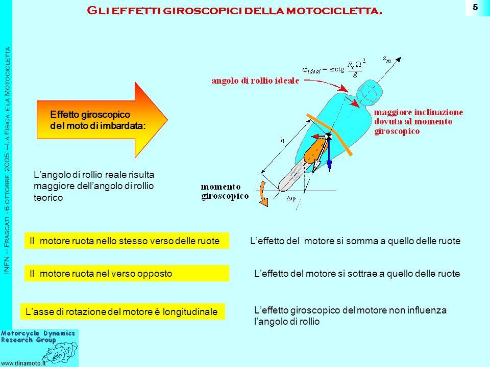 www.dinamoto.it INFN – Frascati - 6 ottobre 2005 –La Fisica e la Motocicletta 5 Effetto giroscopico del moto di imbardata: Gli effetti giroscopici della motocicletta.