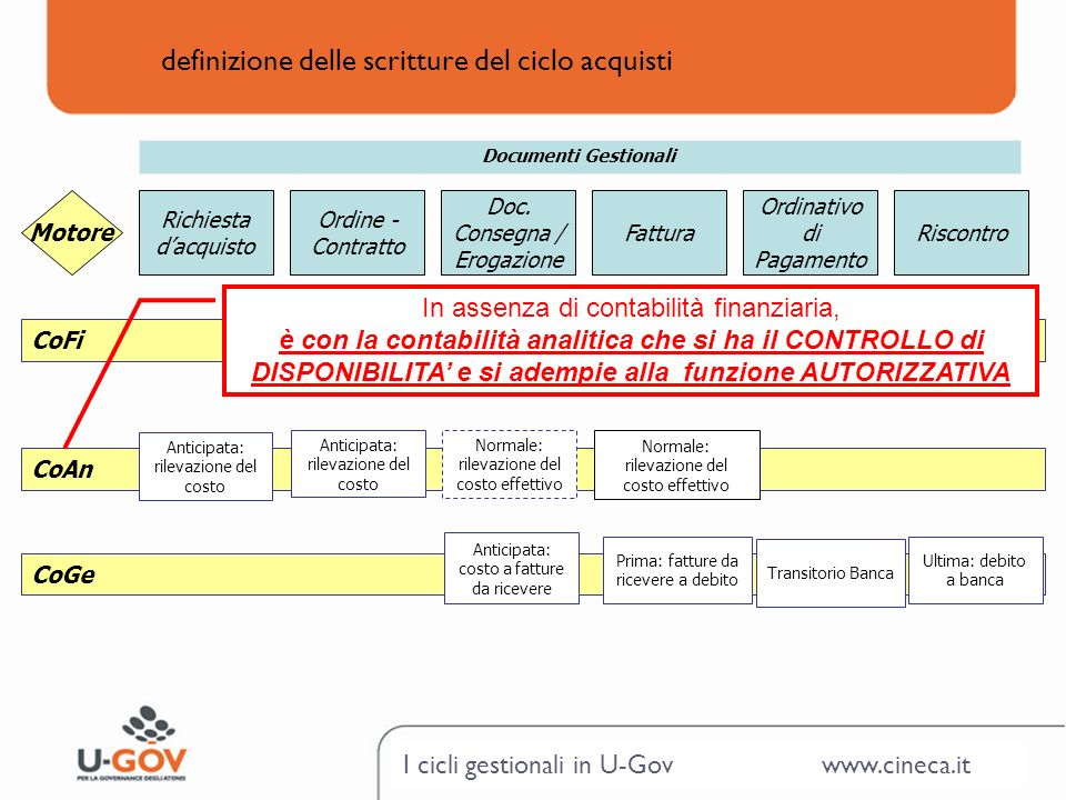 I cicli gestionali in U-Gov www.cineca.it definizione delle scritture del ciclo acquisti Ordine - Contratto Doc. Consegna / Erogazione Fattura Ordinat