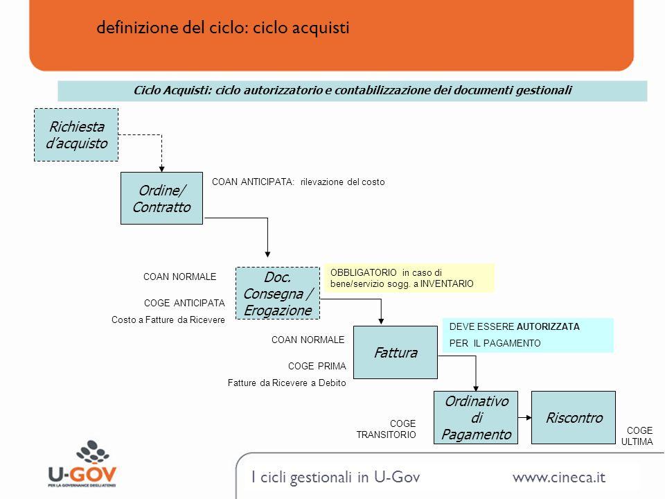 I cicli gestionali in U-Gov www.cineca.it definizione del ciclo: ciclo acquisti Ordine/ Contratto Doc. Consegna / Erogazione Fattura Ordinativo di Pag