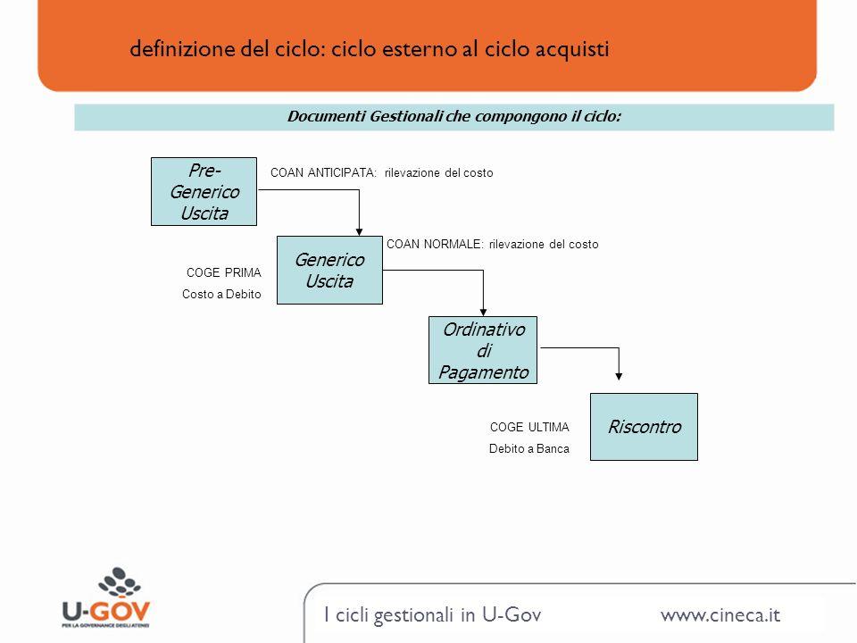 I cicli gestionali in U-Gov www.cineca.it definizione del ciclo: ciclo esterno al ciclo acquisti Generico Uscita Riscontro Ordinativo di Pagamento Doc