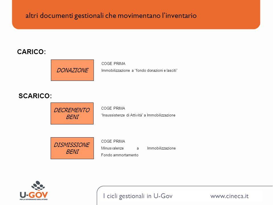 I cicli gestionali in U-Gov www.cineca.it altri documenti gestionali che movimentano linventario DONAZIONE COGE PRIMA Immobilizzazione a fondo donazio