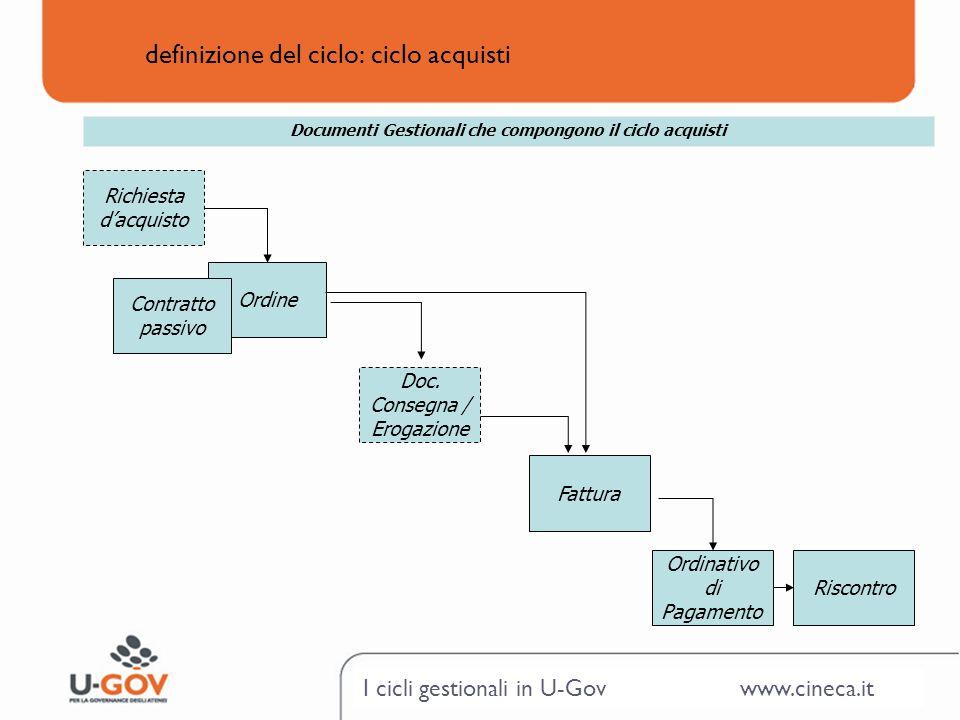 I cicli gestionali in U-Gov www.cineca.it definizione del ciclo: ciclo acquisti Ordine Doc. Consegna / Erogazione Fattura Ordinativo di Pagamento Risc