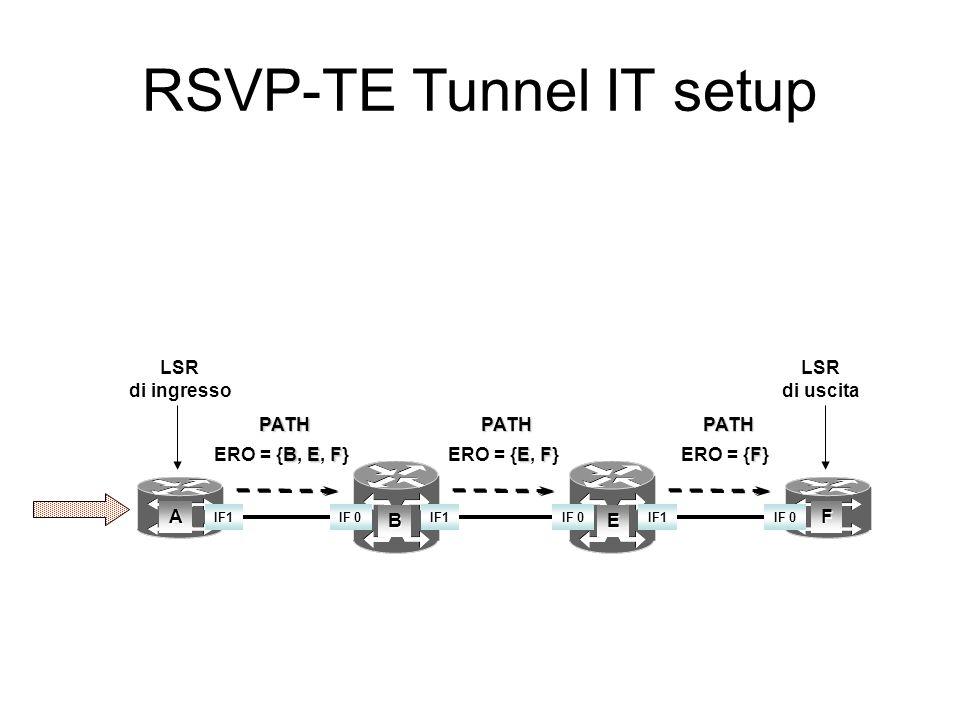 RSVP-TE A B C F D E PATH RESV RSVP-TE: RSVP + ExplicitRoute Obj ( Path) + Label Request (Resv)