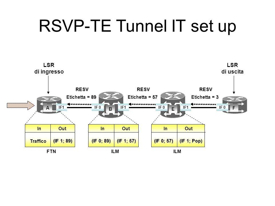 LSR di ingresso LSR di uscita A BE F PATH BEF ERO = {B, E, F}PATH EF ERO = {E, F}PATH F ERO = {F} IF1IF 0IF1IF 0IF1IF 0 RSVP-TE Tunnel IT setup