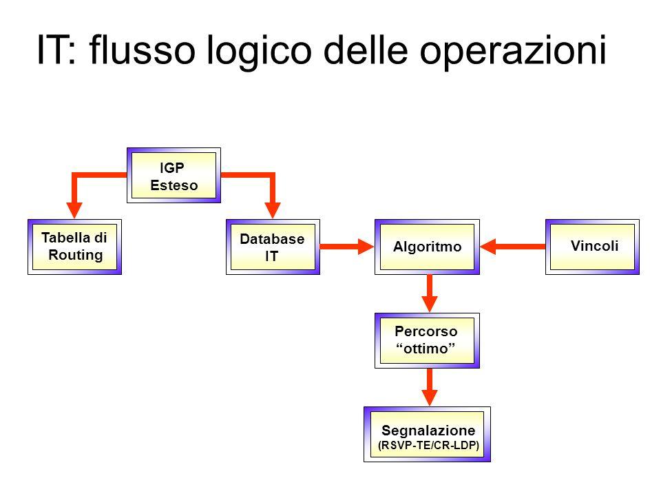 Database IT: esempio Tunnel IT 1 (50 Mbit/s) LSR 1 LSR 2 LSR 3 LSR 4 Interfaccia STM-1 (155 Mbit/s): Banda massima allocabile per Tunnel IT = 116,25 M