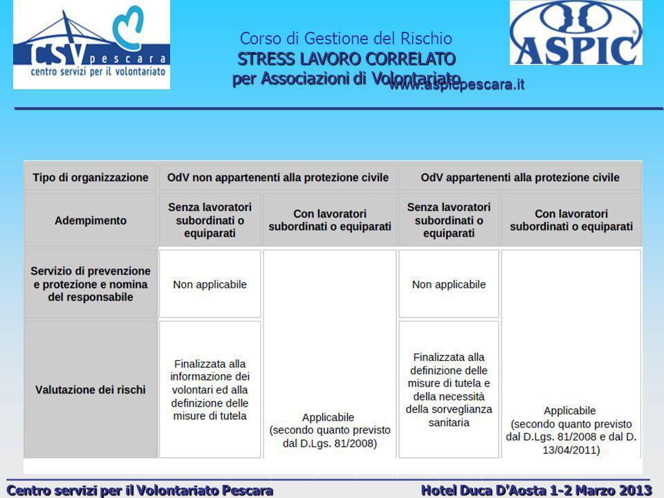 www.aspicpescara.it _______________________________________________________________________________ Corso di Gestione del Rischio STRESS LAVORO CORRELATO per Associazioni di Volontariato ______________________________________________ Centro servizi per il Volontariato Pescara Hotel Duca DAosta 1-2 Marzo 2013 CONSIGLI E SUGGERIMENTI