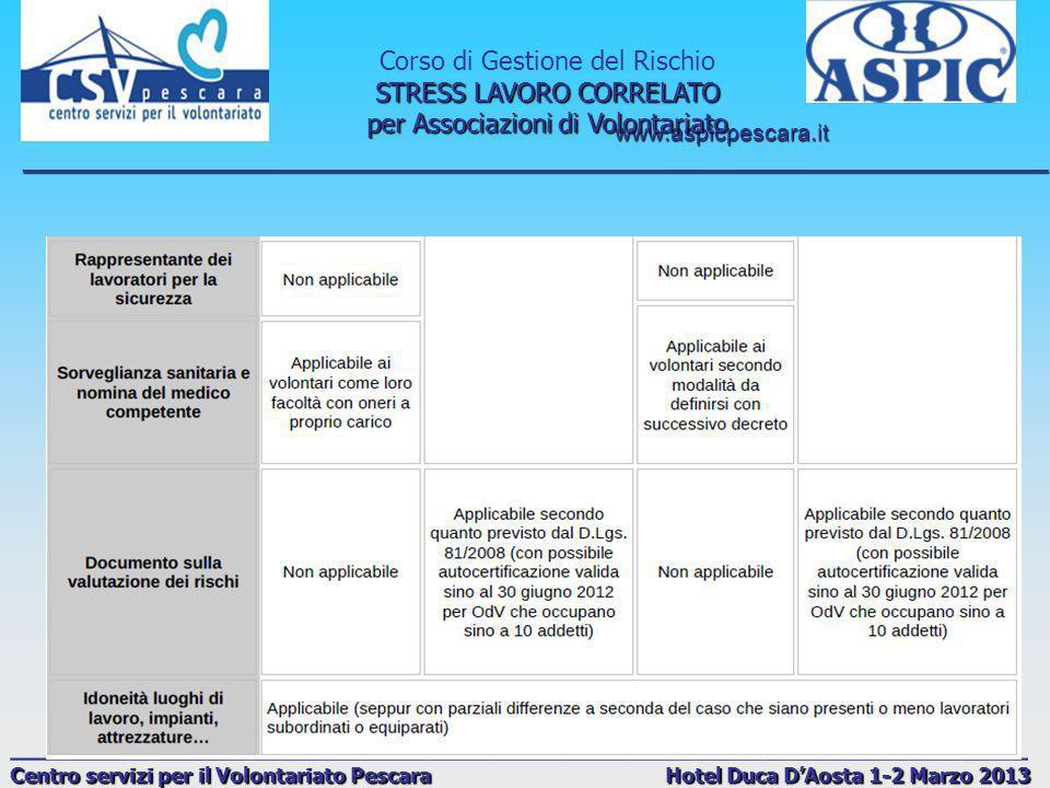 www.aspicpescara.it _______________________________________________________________________________ Corso di Gestione del Rischio STRESS LAVORO CORRELATO per Associazioni di Volontariato ______________________________________________ Centro servizi per il Volontariato Pescara Hotel Duca DAosta 1-2 Marzo 2013 D.Lgs.