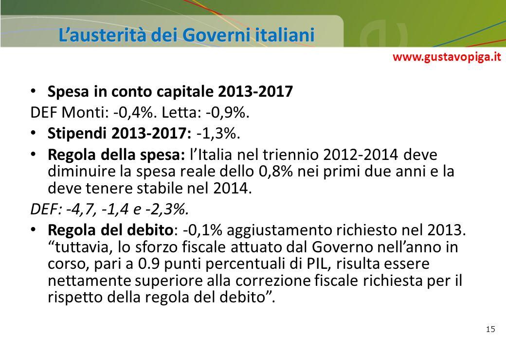 15 Lausterità dei Governi italiani Spesa in conto capitale 2013-2017 DEF Monti: -0,4%. Letta: -0,9%. Stipendi 2013-2017: -1,3%. Regola della spesa: lI
