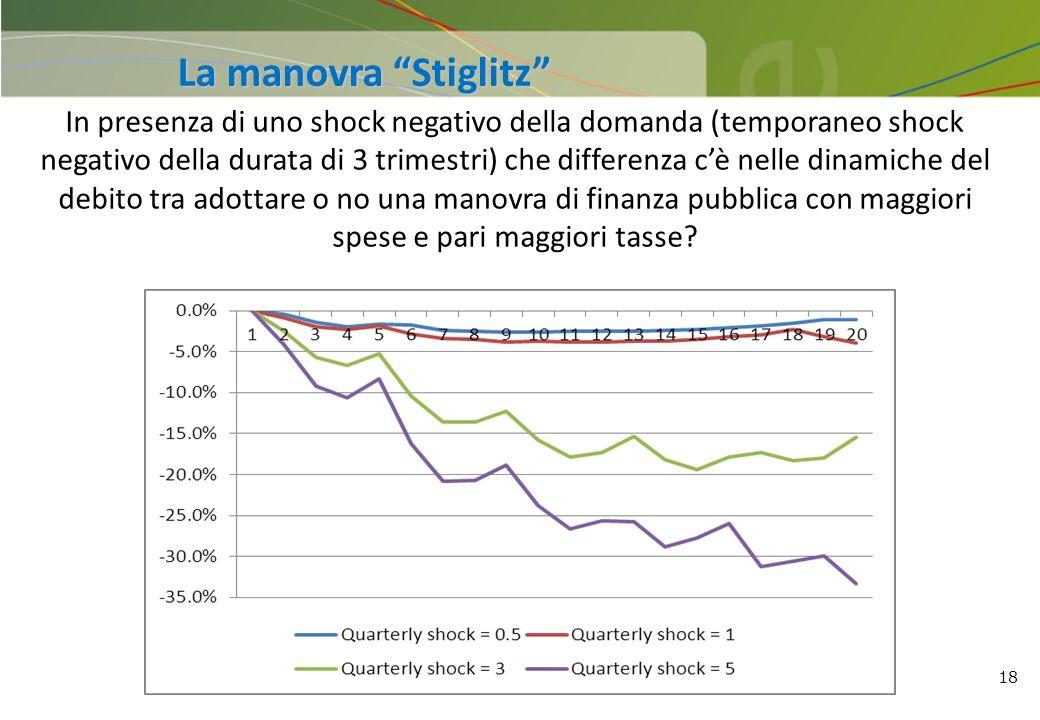 18 In presenza di uno shock negativo della domanda (temporaneo shock negativo della durata di 3 trimestri) che differenza cè nelle dinamiche del debit