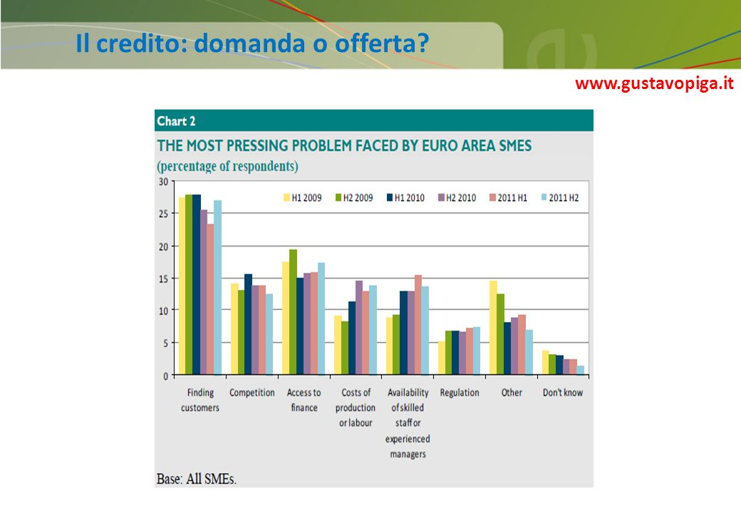 5 Il credito: domanda o offerta? www.gustavopiga.it