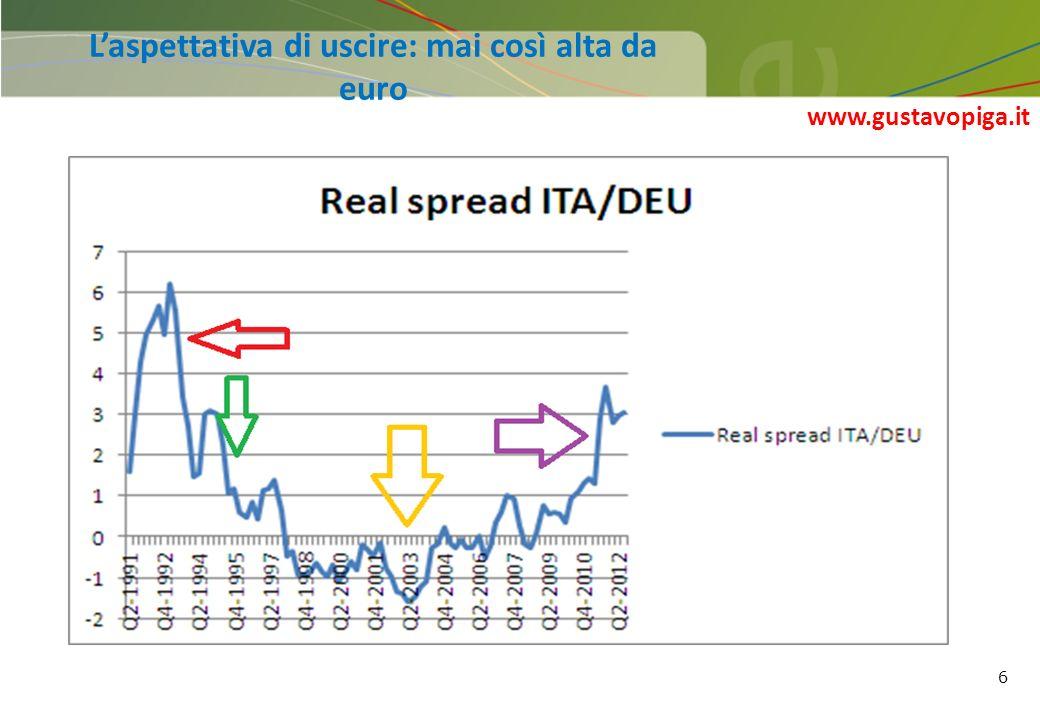 6 Laspettativa di uscire: mai così alta da euro www.gustavopiga.it