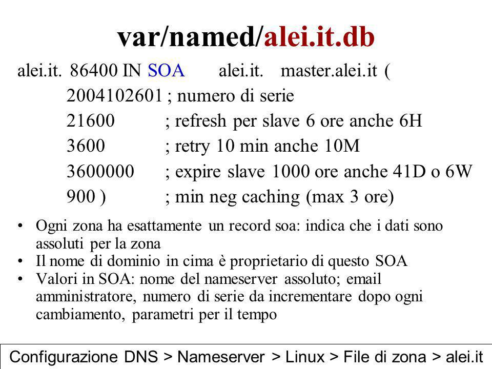 var/named/alei.it.db alei.it. 86400 IN SOA alei.it. master.alei.it ( 2004102601 ; numero di serie 21600; refresh per slave 6 ore anche 6H 3600; retry