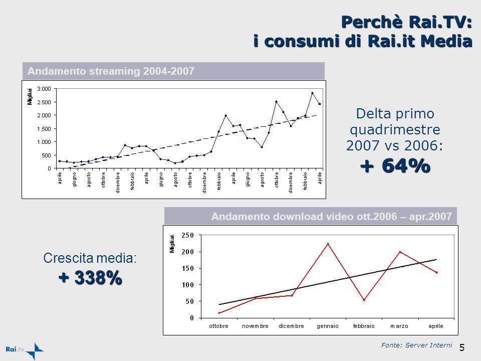 5 Delta primo quadrimestre 2007 vs 2006: + 64% Andamento streaming 2004-2007 Andamento download video ott.2006 – apr.2007 Crescita media: + 338% Perchè Rai.TV: i consumi di Rai.it Media Fonte: Server Interni