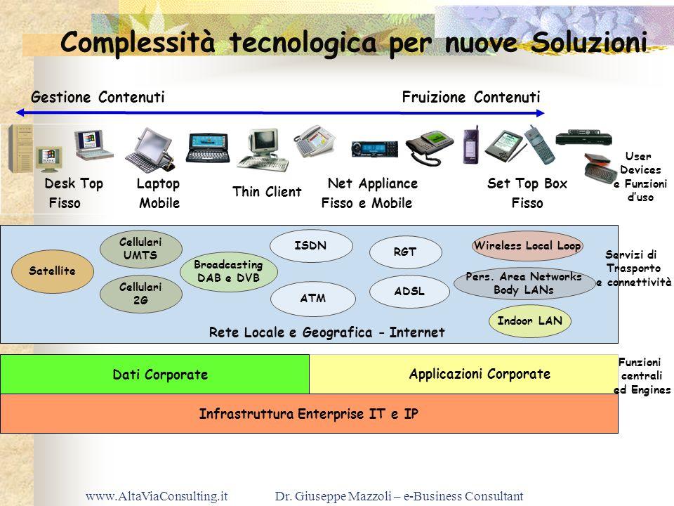 www.AltaViaConsulting.itDr. Giuseppe Mazzoli – e-Business Consultant Complessità tecnologica per nuove Soluzioni Gestione Contenuti Fruizione Contenut