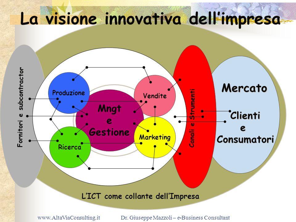 www.AltaViaConsulting.itDr. Giuseppe Mazzoli – e-Business Consultant Fornitori e subcontractor Vendite Mngt e Gestione Marketing Produzione Ricerca Cl