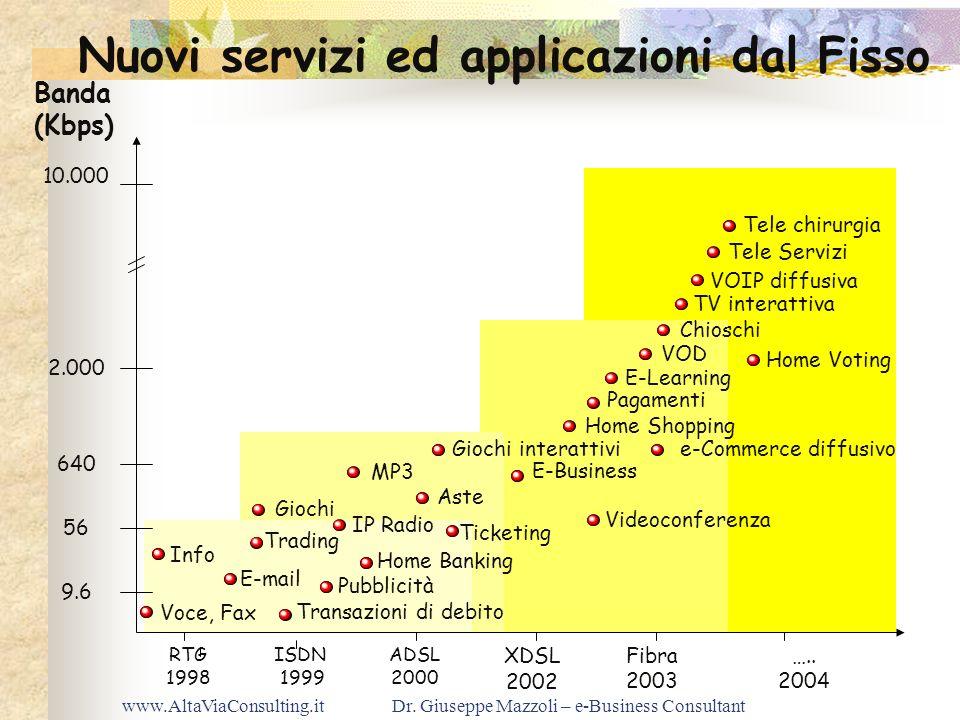 www.AltaViaConsulting.itDr. Giuseppe Mazzoli – e-Business Consultant Nuovi servizi ed applicazioni dal Fisso Info Home Banking E-mail RTG 1998 ISDN 19