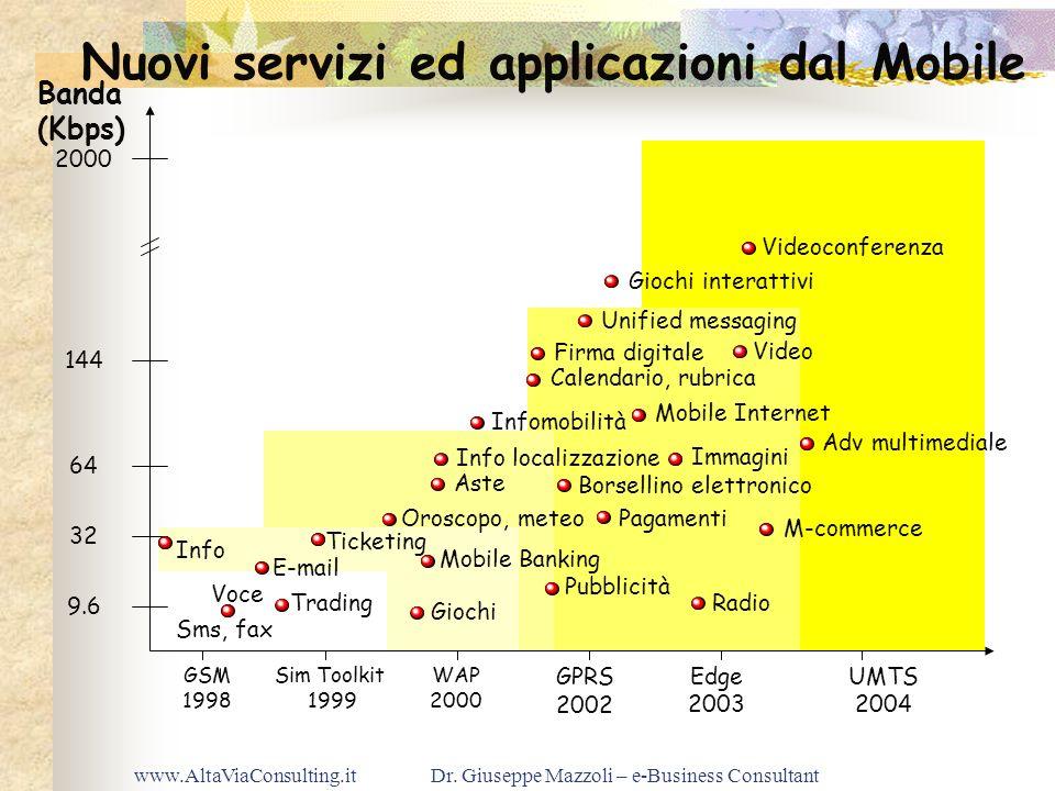 www.AltaViaConsulting.itDr. Giuseppe Mazzoli – e-Business Consultant Nuovi servizi ed applicazioni dal Mobile Info Mobile Banking Infomobilità E-mail