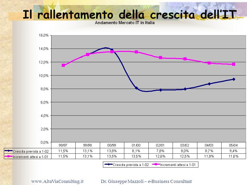 www.AltaViaConsulting.itDr. Giuseppe Mazzoli – e-Business Consultant Il rallentamento della crescita dellIT