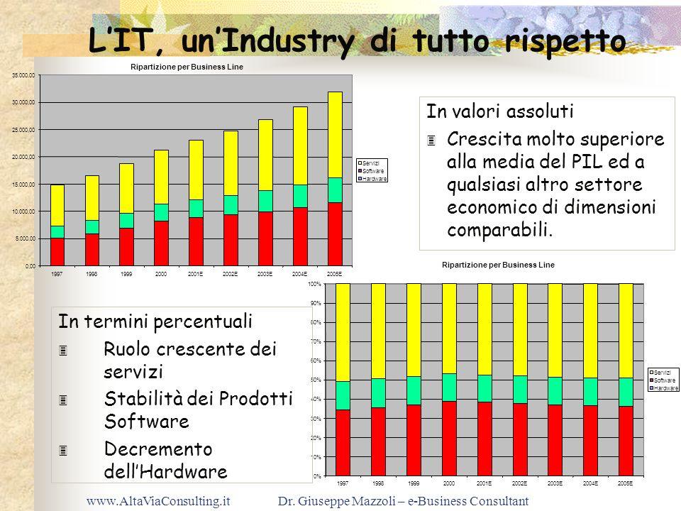 www.AltaViaConsulting.itDr. Giuseppe Mazzoli – e-Business Consultant LIT, unIndustry di tutto rispetto Ripartizione per Business Line 0,00 5.000,00 10
