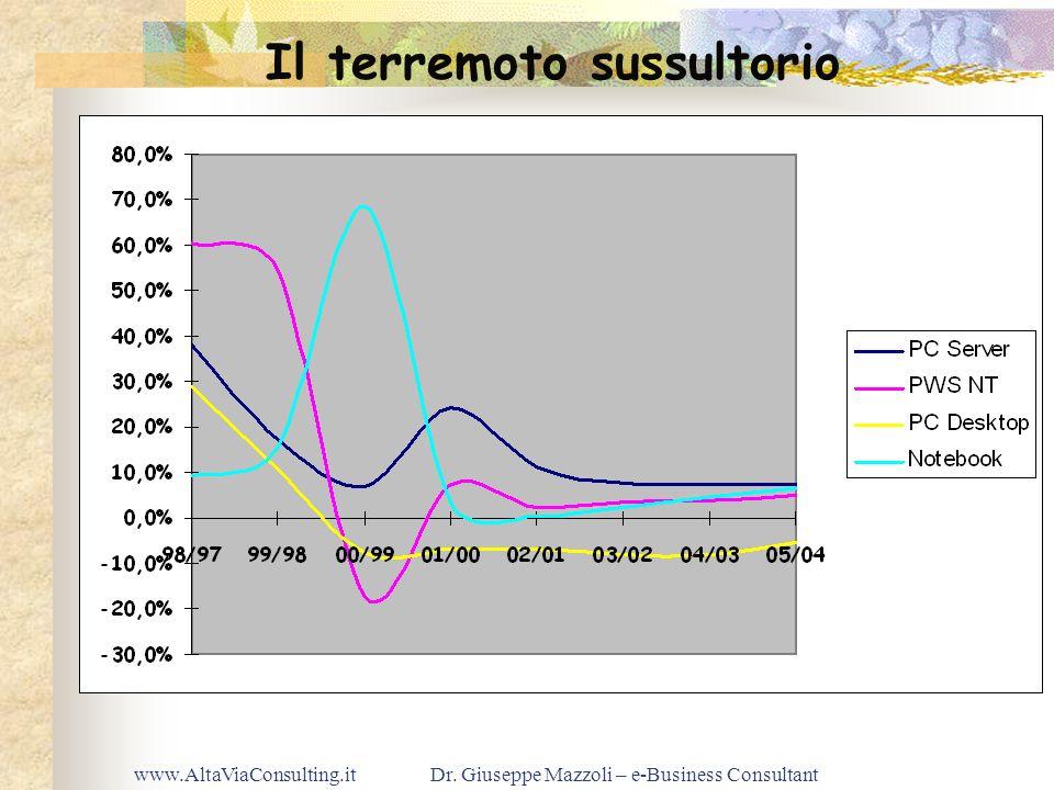 www.AltaViaConsulting.itDr. Giuseppe Mazzoli – e-Business Consultant Il terremoto sussultorio