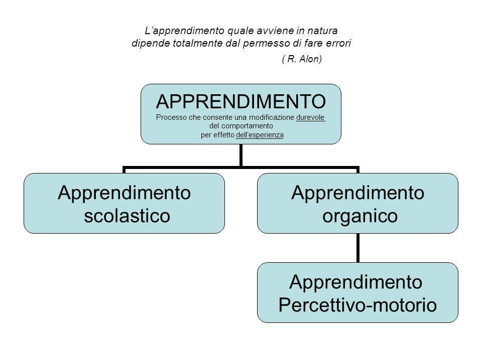 Lapprendimento quale avviene in natura dipende totalmente dal permesso di fare errori ( R. Alon) APPRENDIMENTO Processo che consente una modificazione