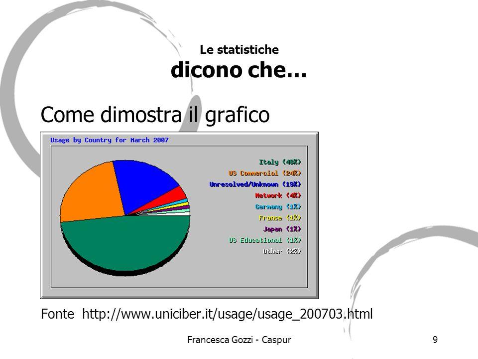 Francesca Gozzi - Caspur9 Le statistiche dicono che… Come dimostra il grafico Fonte http://www.uniciber.it/usage/usage_200703.html