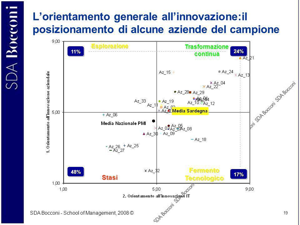 SDA Bocconi - School of Management, 2008 © 19 Lorientamento generale allinnovazione:il posizionamento di alcune aziende del campione Trasformazione co