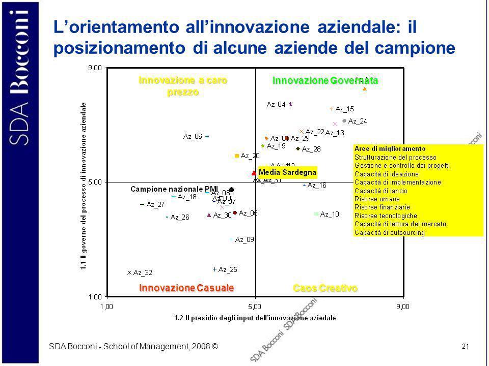 SDA Bocconi - School of Management, 2008 © 21 Lorientamento allinnovazione aziendale: il posizionamento di alcune aziende del campione Innovazione Governata Caos Creativo Innovazione Casuale Innovazione a caro prezzo