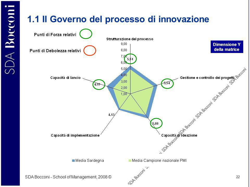 SDA Bocconi - School of Management, 2008 © 22 1.1 Il Governo del processo di innovazione Dimensione Y della matrice Punti di Forza relativi Punti di Debolezza relativi