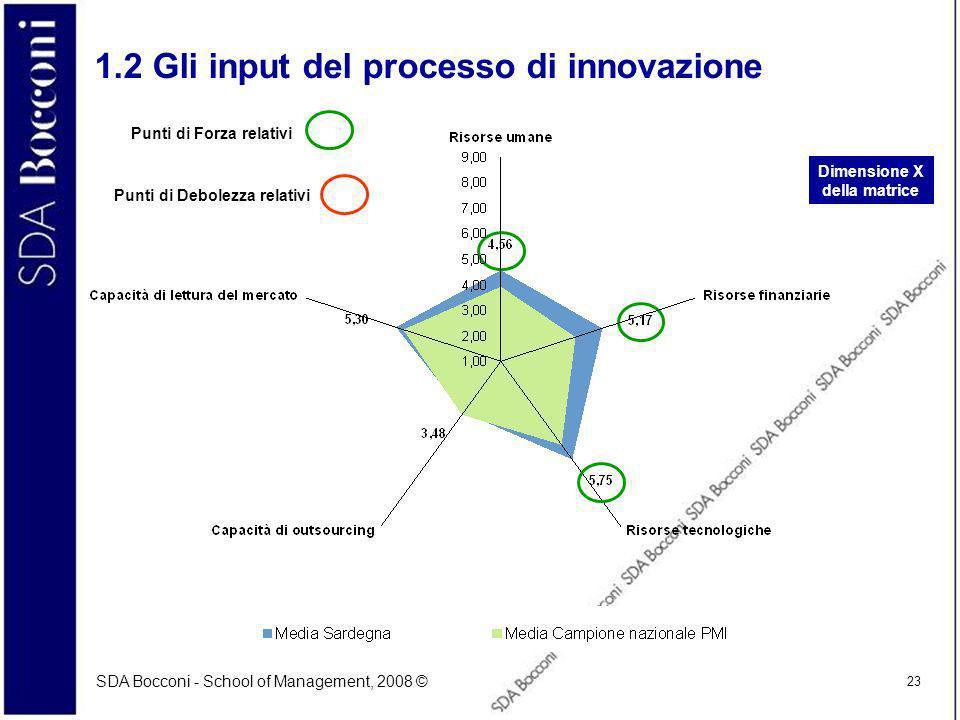 SDA Bocconi - School of Management, 2008 © 23 1.2 Gli input del processo di innovazione Dimensione X della matrice Punti di Forza relativi Punti di Debolezza relativi