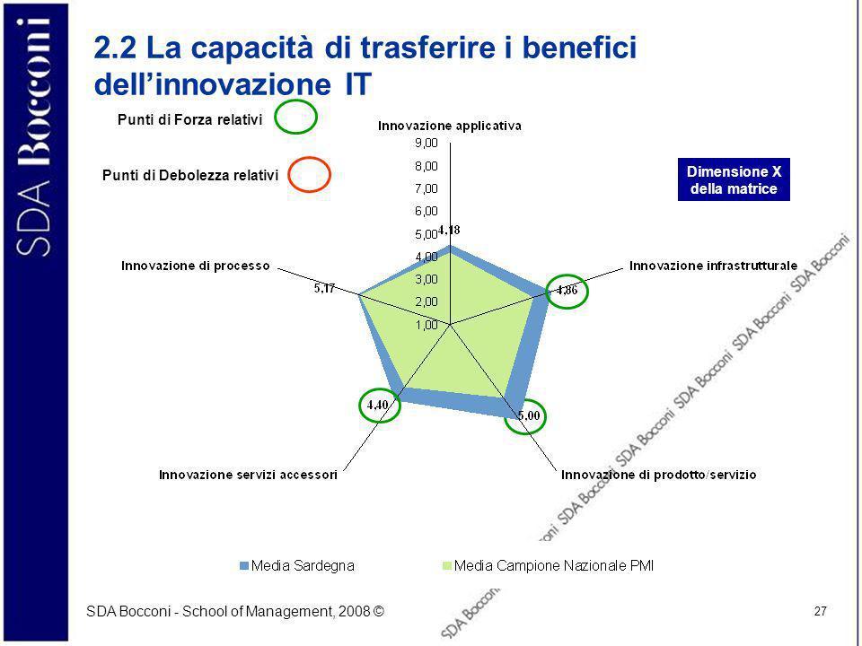 SDA Bocconi - School of Management, 2008 © 27 2.2 La capacità di trasferire i benefici dellinnovazione IT Dimensione X della matrice Punti di Forza relativi Punti di Debolezza relativi