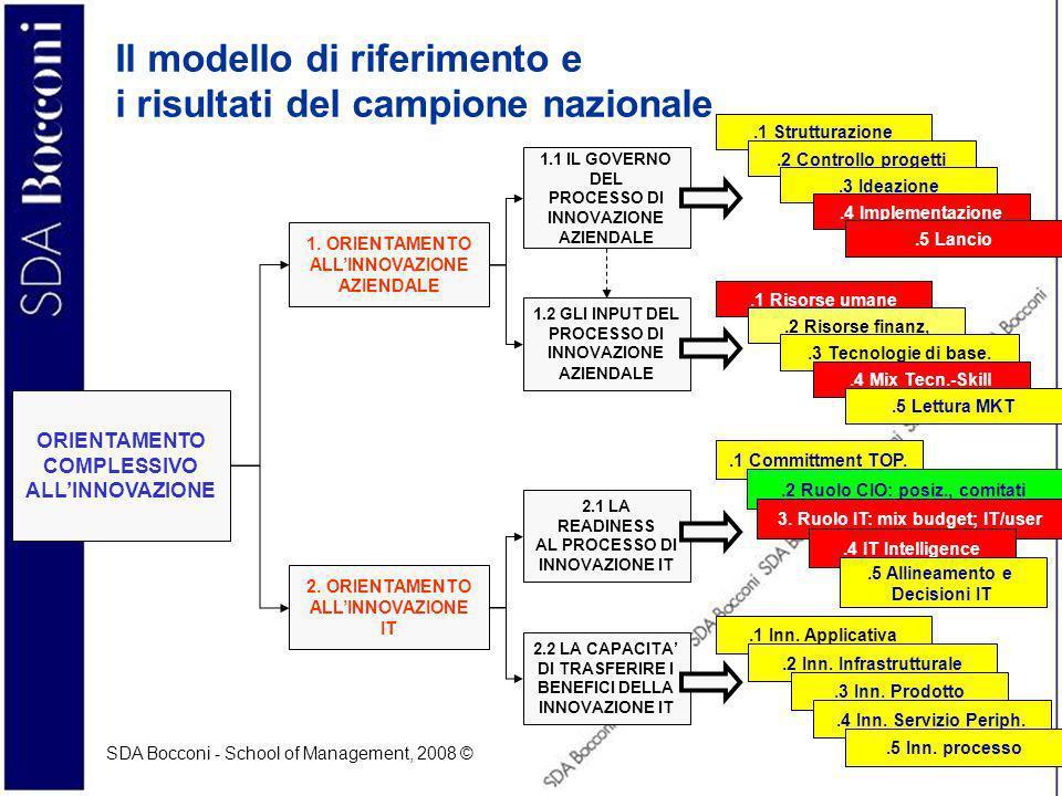 SDA Bocconi - School of Management, 2008 © 6 Il check-up dellinnovazione (1) Lorientamento allinnovazione aziendale –Indica quanto lazienda è in grado di gestire il processo di innovazione aziendale in termini di (1.1) governo del processo di innovazione (strutturazione e apertura del processo) (1.2) presidio delle risorse necessarie ad alimentare il processo di innovazione aziendale (interne ed esterne) 1.