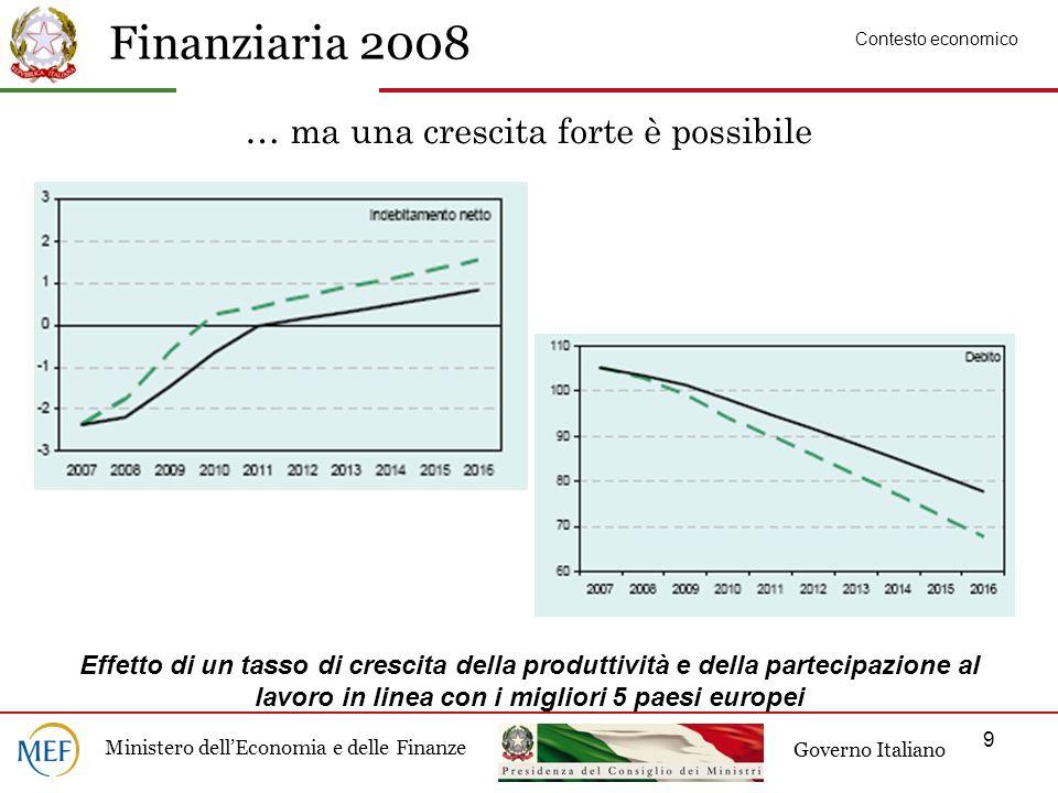 Finanziaria 2008 Ministero dellEconomia e delle Finanze Governo Italiano 9 … ma una crescita forte è possibile Effetto di un tasso di crescita della produttività e della partecipazione al lavoro in linea con i migliori 5 paesi europei Contesto economico