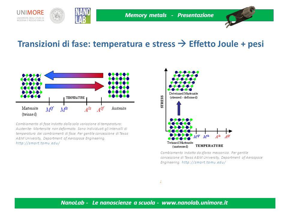 Memory metals - Presentazione NanoLab - Le nanoscienze a scuola - www.nanolab.unimore.it La trasmissione acustica : shift delle frequenze e dumping Le