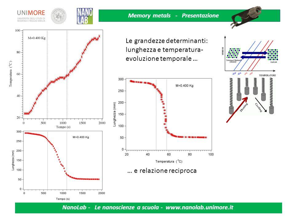 Memory metals - Presentazione NanoLab - Le nanoscienze a scuola - www.nanolab.unimore.it La molla di nitinolo sottoposto a riscaldamento si contrae. S