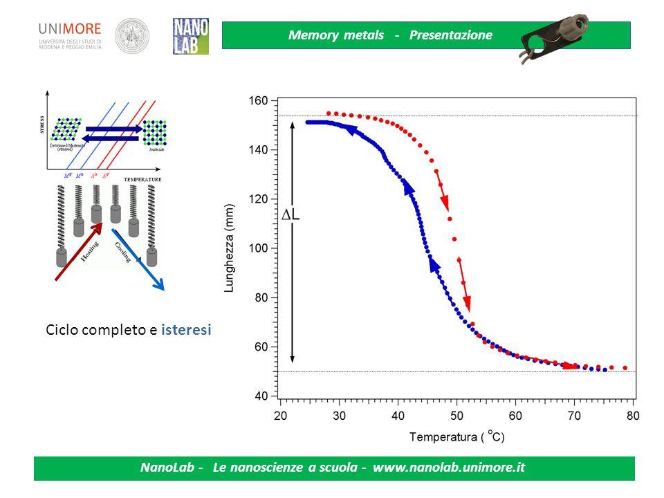 Memory metals - Presentazione NanoLab - Le nanoscienze a scuola - www.nanolab.unimore.it La temperatura di transizione dipende fortemente dallo sforzo