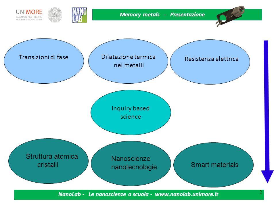 Memory metals - Presentazione NanoLab - Le nanoscienze a scuola - www.nanolab.unimore.it Metalli a memoria di forma - Il Nitinolo e le sue transizioni