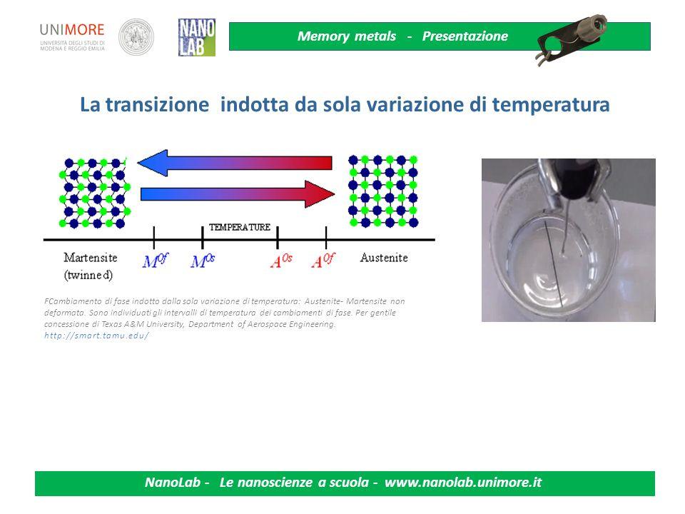 Memory metals - Presentazione NanoLab - Le nanoscienze a scuola - www.nanolab.unimore.it Il reticolo cristallino si modifica se sottoposto a piccoli c