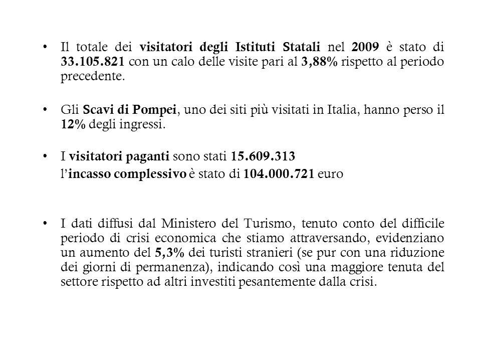 Il totale dei visitatori degli Istituti Statali nel 2009 è stato di 33.105.821 con un calo delle visite pari al 3,88% rispetto al periodo precedente.