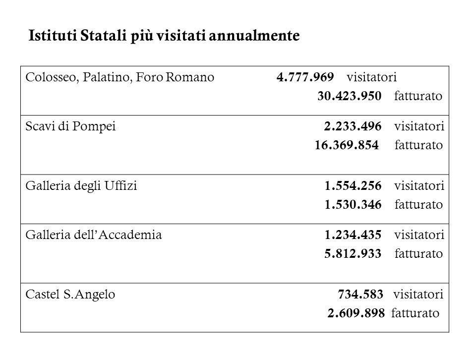 Istituti Statali più visitati annualmente Colosseo, Palatino, Foro Romano 4.777.969 visitatori 30.423.950 fatturato Scavi di Pompei 2.233.496 visitato
