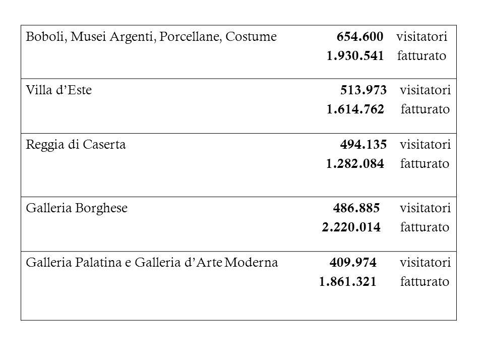 Boboli, Musei Argenti, Porcellane, Costume 654.600 visitatori 1.930.541 fatturato Villa dEste 513.973 visitatori 1.614.762 fatturato Reggia di Caserta