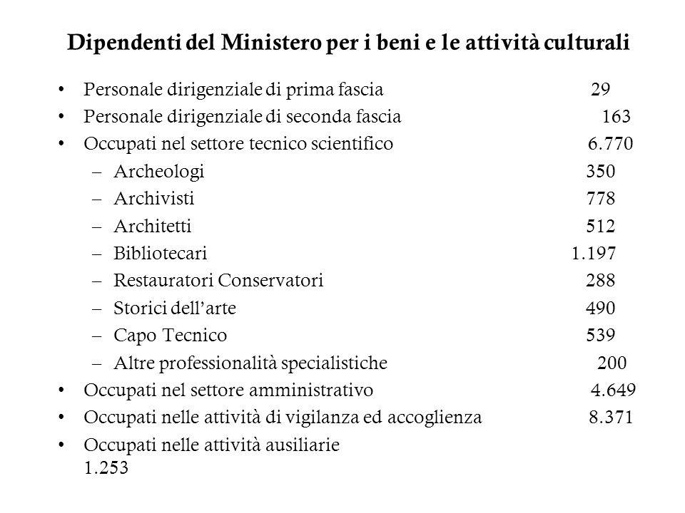 Dipendenti del Ministero per i beni e le attività culturali Personale dirigenziale di prima fascia 29 Personale dirigenziale di seconda fascia 163 Occ