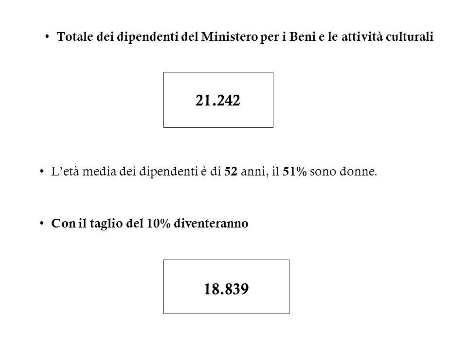 Totale dei dipendenti del Ministero per i Beni e le attività culturali 21.242 Letà media dei dipendenti è di 52 anni, il 51% sono donne. Con il taglio