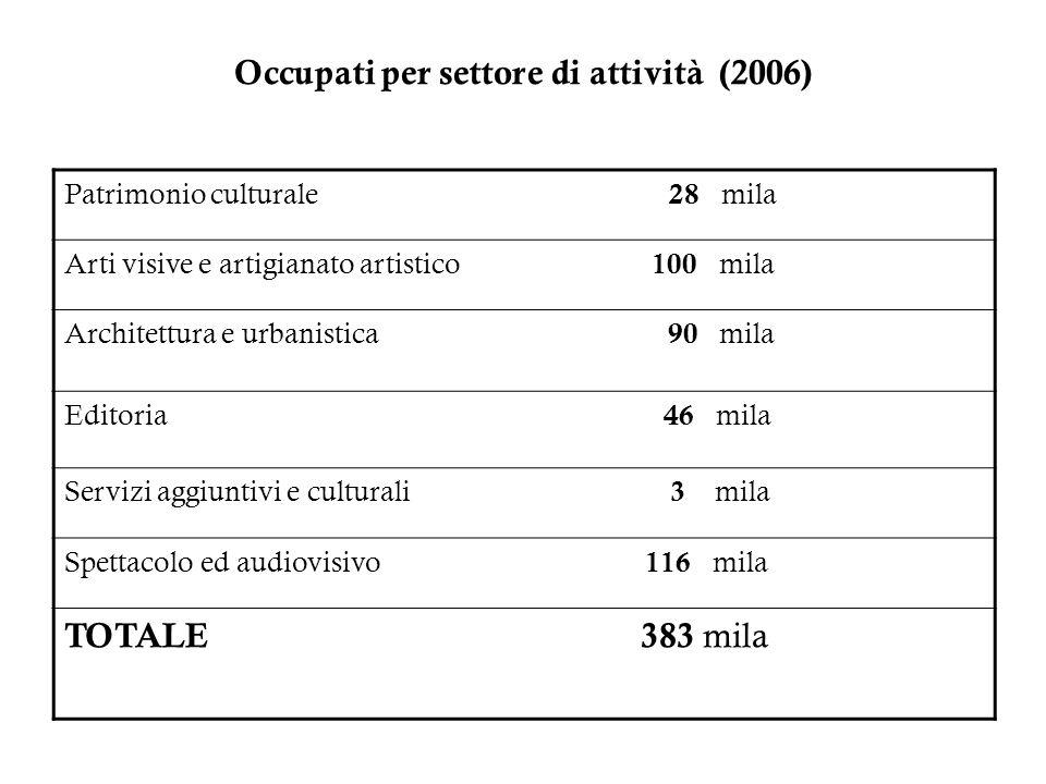 Occupati per settore di attività (2006) Patrimonio culturale 28 mila Arti visive e artigianato artistico 100 mila Architettura e urbanistica 90 mila E