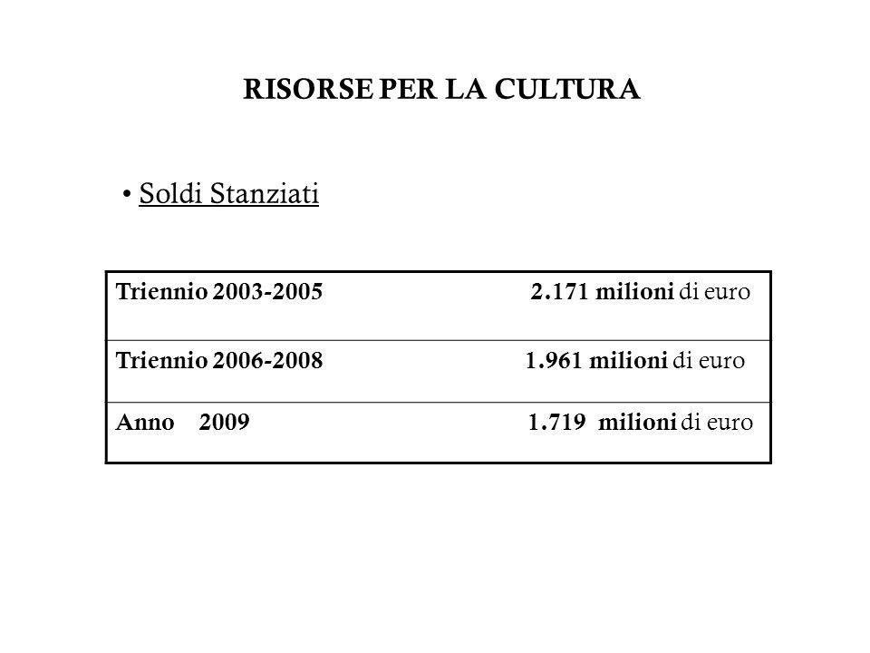 RISORSE PER LA CULTURA Soldi Stanziati Triennio 2003-2005 2.171 milioni di euro Triennio 2006-2008 1.961 milioni di euro Anno 2009 1.719 milioni di eu