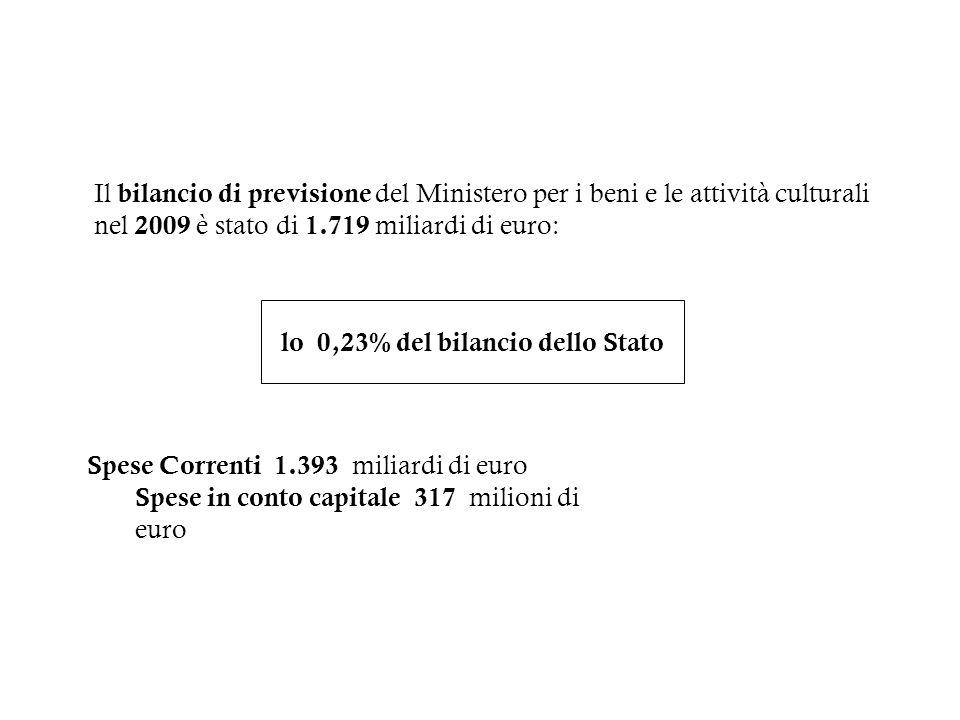 Il bilancio di previsione del Ministero per i beni e le attività culturali nel 2009 è stato di 1.719 miliardi di euro: lo 0,23% del bilancio dello Sta