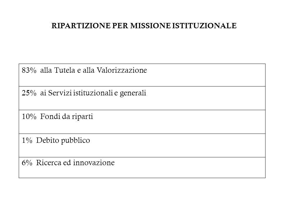 RIPARTIZIONE PER MISSIONE ISTITUZIONALE 83% alla Tutela e alla Valorizzazione 25% ai Servizi istituzionali e generali 10% Fondi da riparti 1% Debito p
